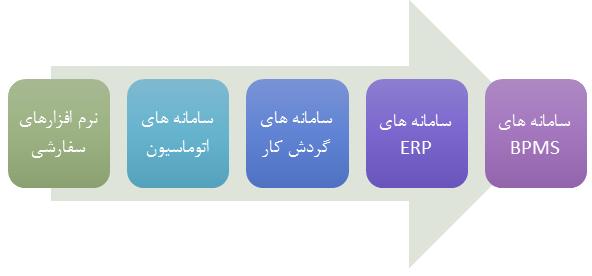 مدیریت کسب و کار بی پی ام اس و erp